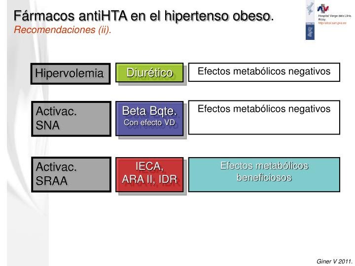 Fármacos antiHTA en el hipertenso obeso