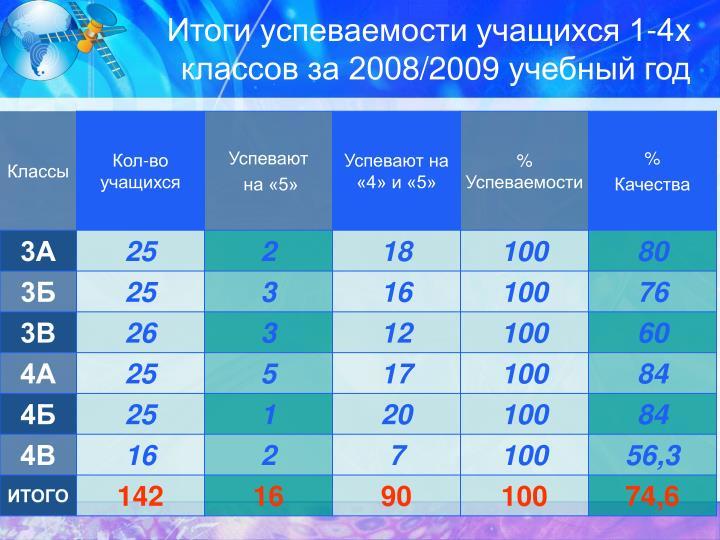Итоги успеваемости учащихся 1-4х классов за 200