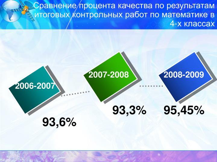 Сравнение процента качества по результатам итоговых контрольных работ по математике в 4-х классах
