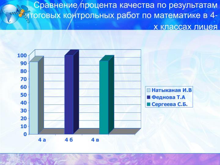 Сравнение процента качества по результатам итоговых контрольных работ по математике в 4-х классах лицея