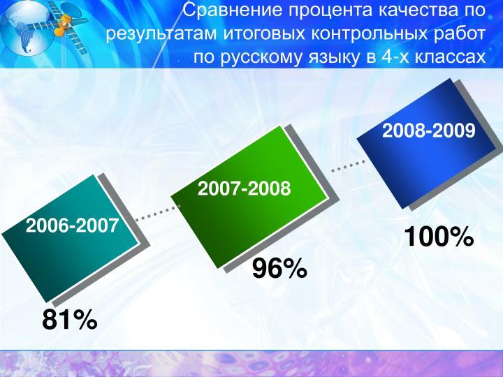 Сравнение процента качества по результатам итоговых контрольных работ по русскому языку в 4-х классах