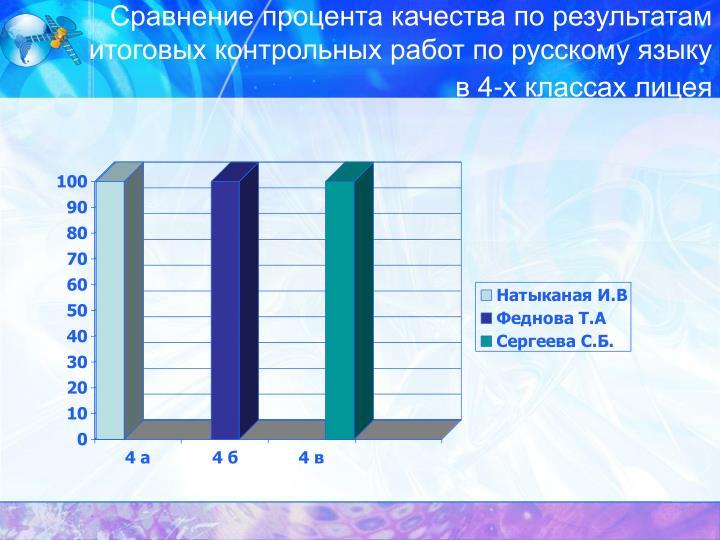 Сравнение процента качества по результатам итоговых контрольных работ по русскому языку в 4-х классах лицея