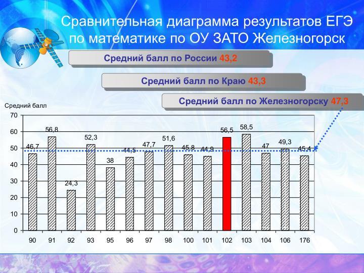 Сравнительная диаграмма результатов ЕГЭ по математике по ОУ ЗАТО Железногорск