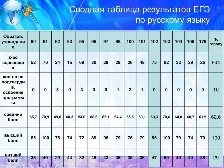 Сводная таблица результатов ЕГЭ