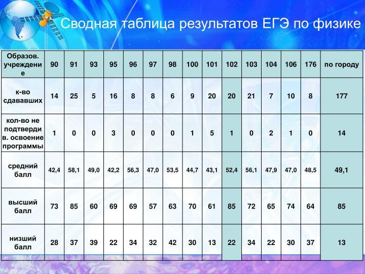 Сводная таблица результатов ЕГЭ по физике