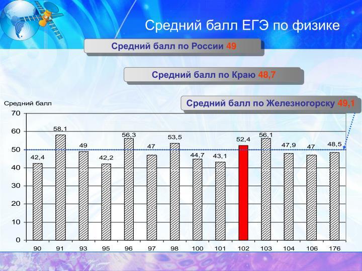 Средний балл ЕГЭ по физике