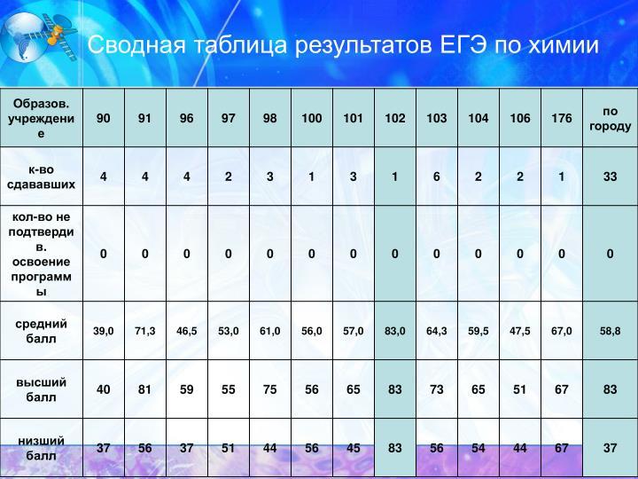 Сводная таблица результатов ЕГЭ по химии