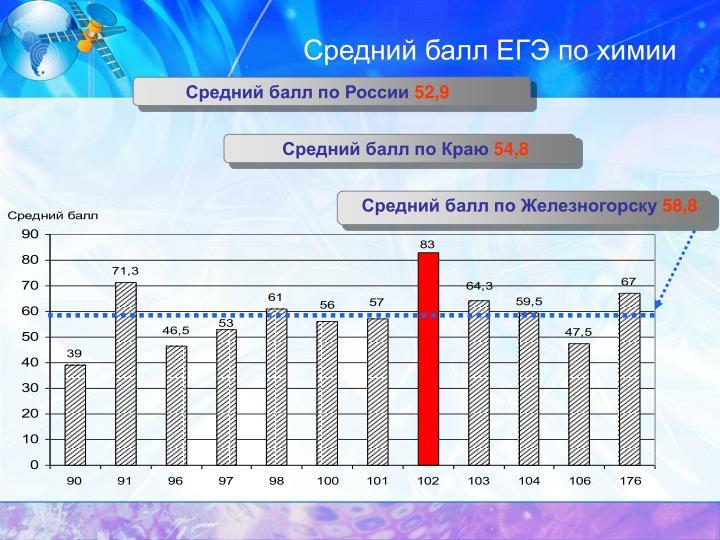 Средний балл ЕГЭ по химии