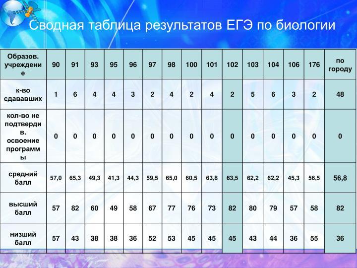 Сводная таблица результатов ЕГЭ по биологии