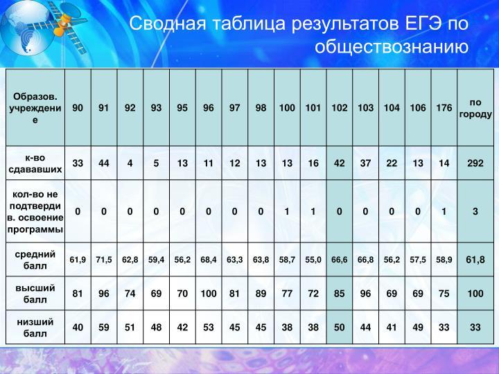 Сводная таблица результатов ЕГЭ по обществознанию