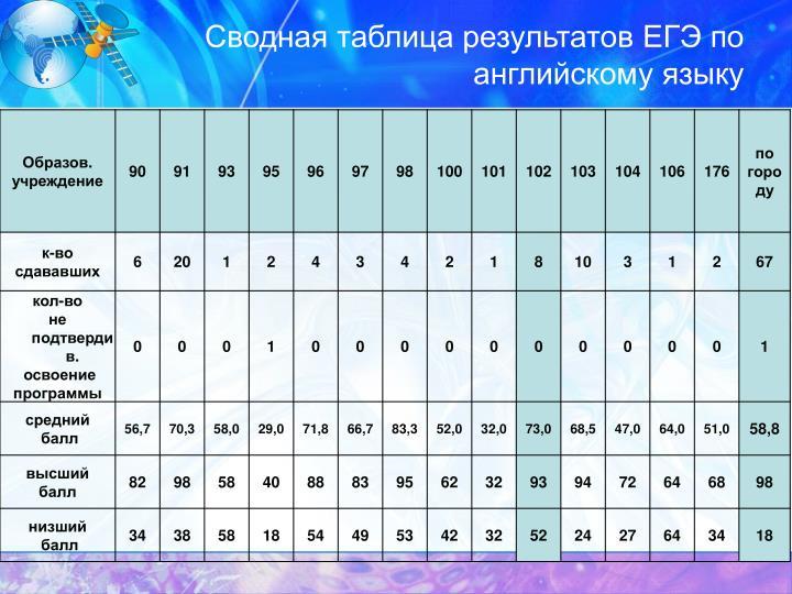 Сводная таблица результатов ЕГЭ по английскому языку