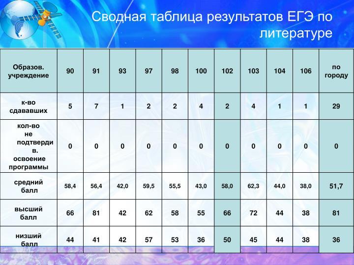Сводная таблица результатов ЕГЭ по литературе