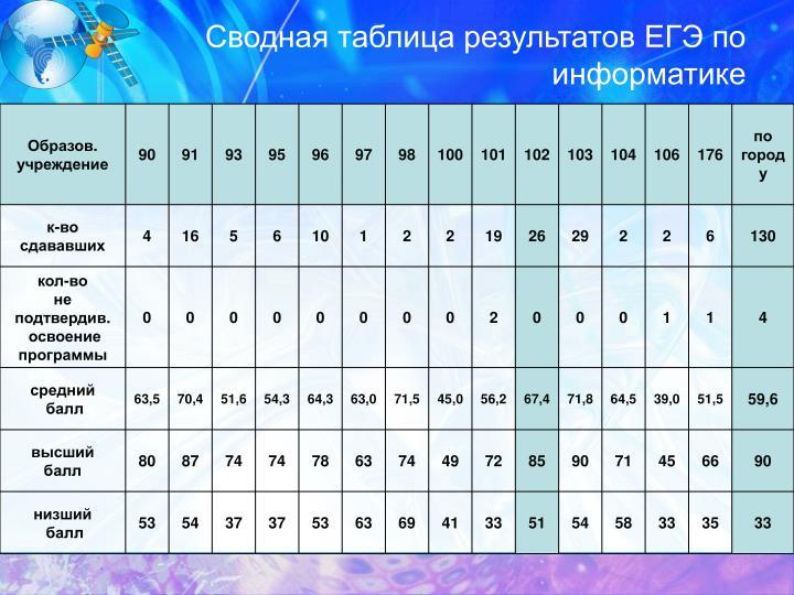 Сводная таблица результатов ЕГЭ по информатике