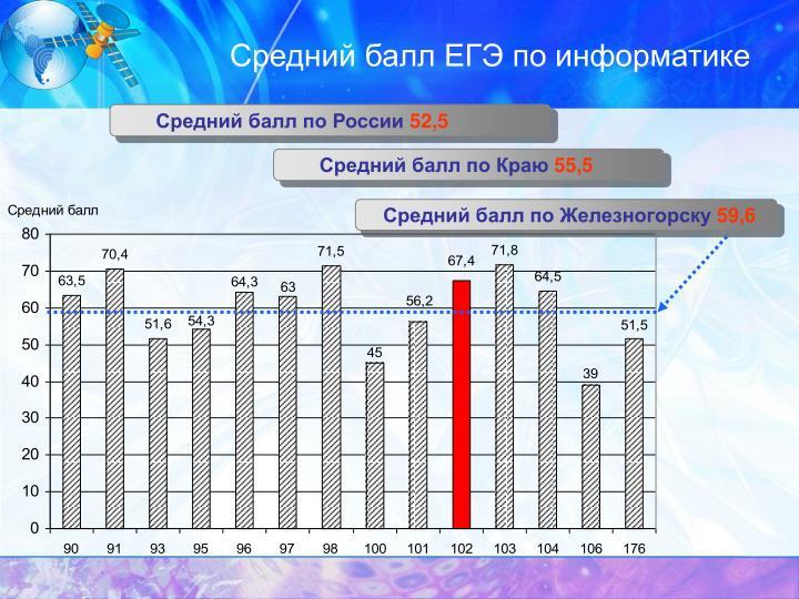 Средний балл ЕГЭ по информатике
