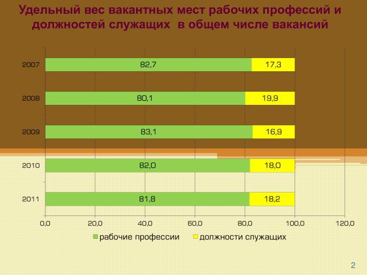 Удельный вес вакантных мест рабочих профессий и должностей служащих  в общем числе вакансий