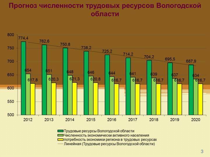 Прогноз численности трудовых ресурсов Вологодской области