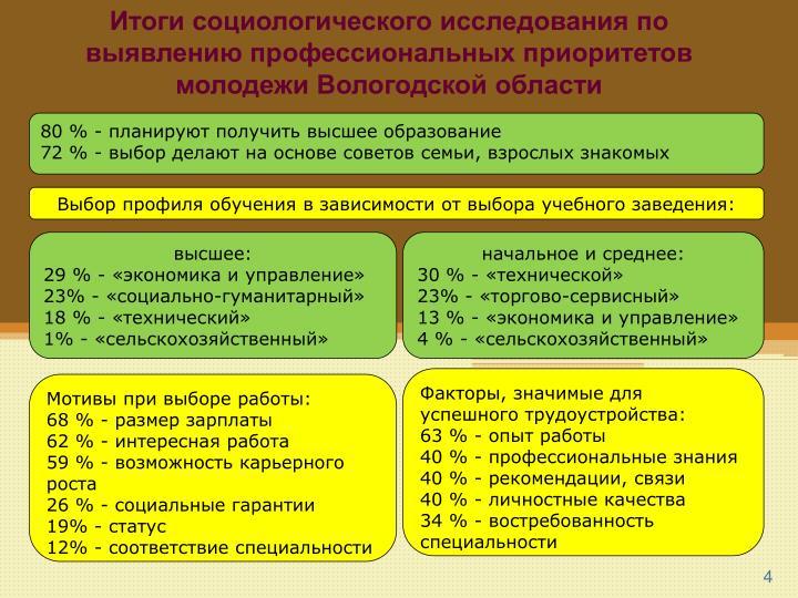 Итоги социологического исследования по выявлению профессиональных приоритетов молодежи Вологодской области