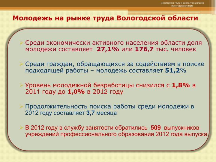 Молодежь на рынке труда Вологодской области