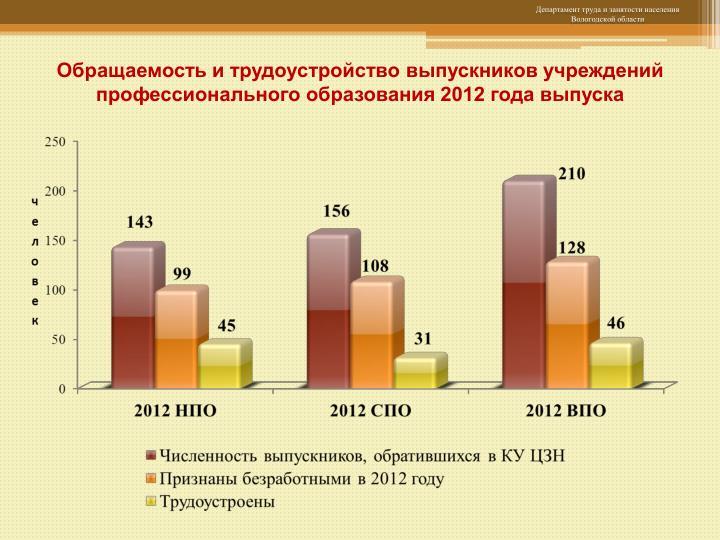 Обращаемость и трудоустройство выпускников учреждений профессионального образования 2012 года выпуска