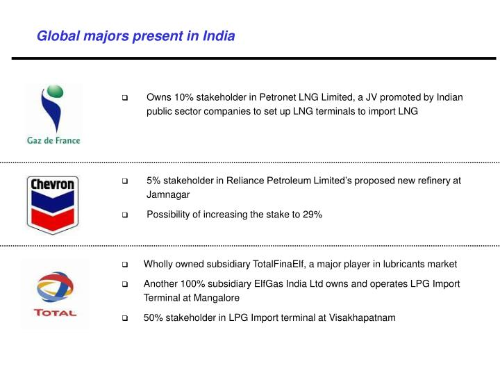 Global majors present in India