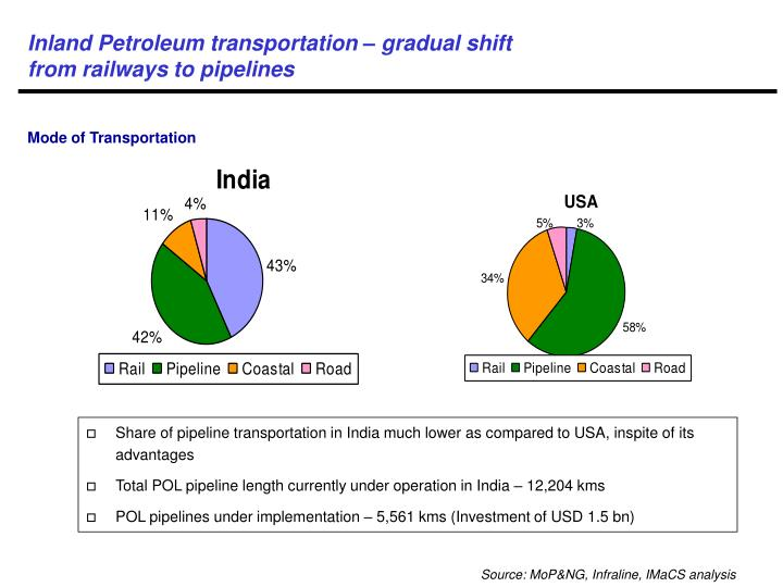 Inland Petroleum transportation – gradual shift