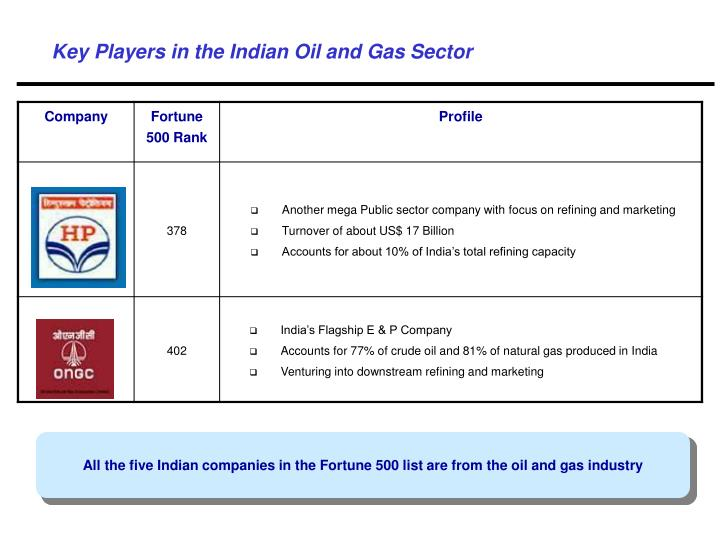 Key Players in the Indian Oil and Gas Sector