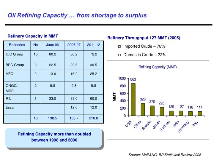 Oil Refining Capacity … from shortage to surplus