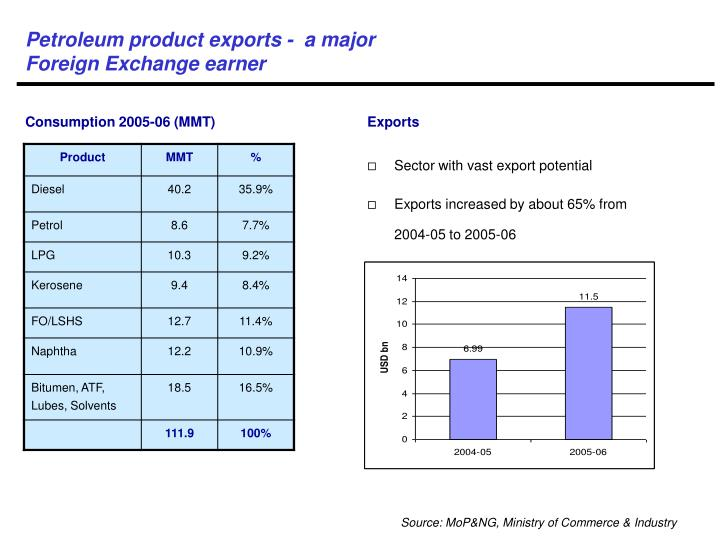Petroleum product exports -  a major