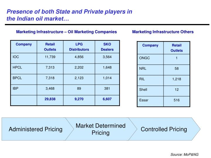 Presence of both State and Private players in
