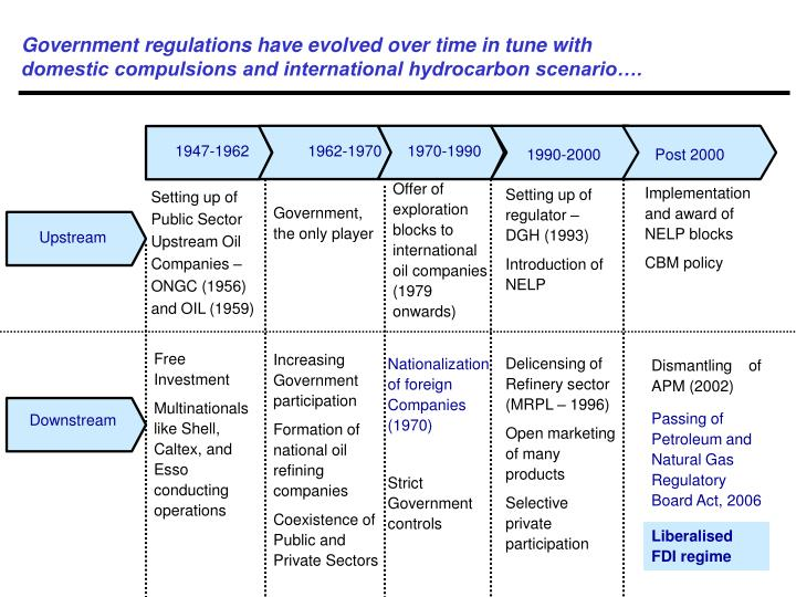 Government regulations have evolved over time in tune with