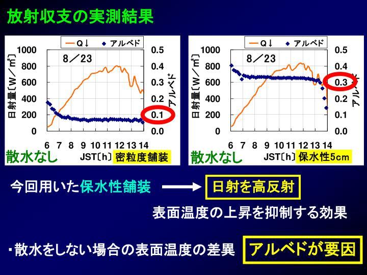放射収支の実測結果