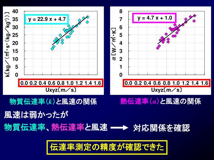 物質伝達率(