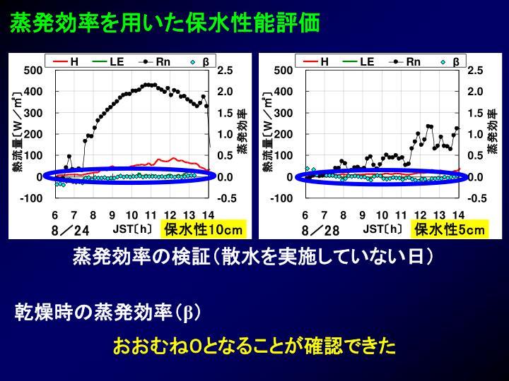 蒸発効率を用いた保水性能評価