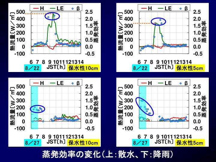 蒸発効率の変化(上:散水、下:降雨)
