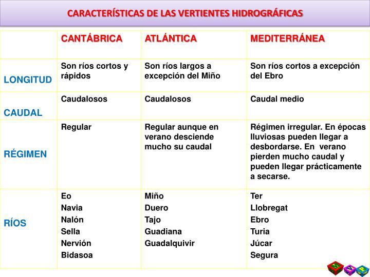 CARACTERÍSTICAS DE LAS VERTIENTES HIDROGRÁFICAS