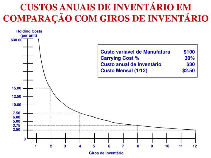 CUSTOS ANUAIS DE INVENTÁRIO EM COMPARAÇÃO COM GIROS DE INVENTÁRIO
