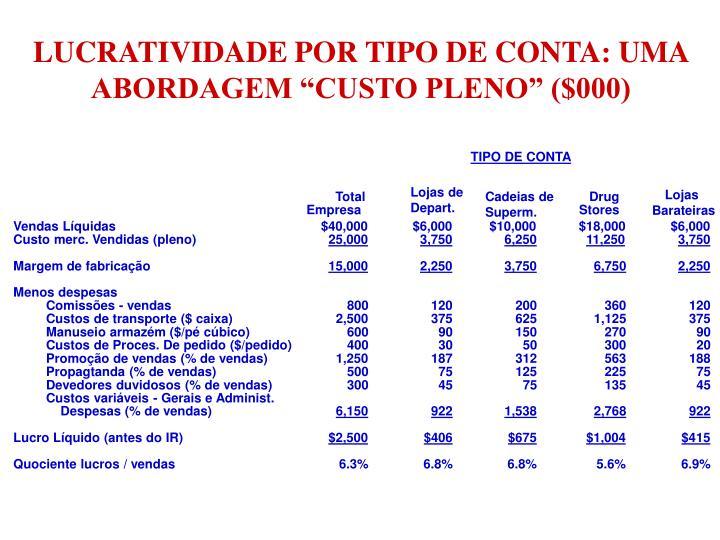 """LUCRATIVIDADE POR TIPO DE CONTA: UMA ABORDAGEM """"CUSTO PLENO"""" ($000)"""
