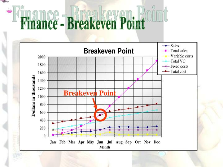 Finance - Breakeven Point