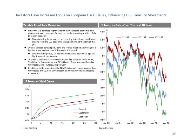 Investors Have Increased Focus on European Fiscal Issues, Influencing U.S. Treasury Movements