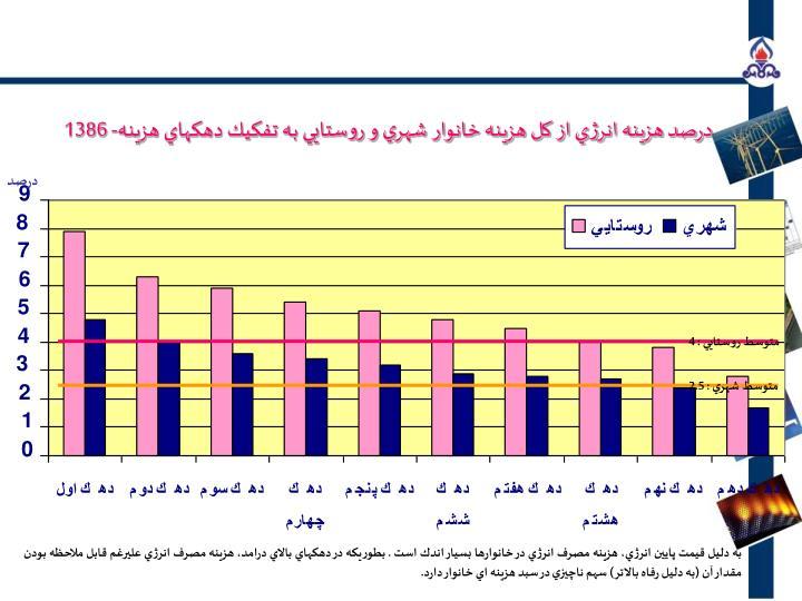 متوسط روستايي : 4