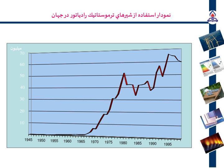 نمودار استفاده از شيرهاي ترموستاتيك رادياتور در جهان