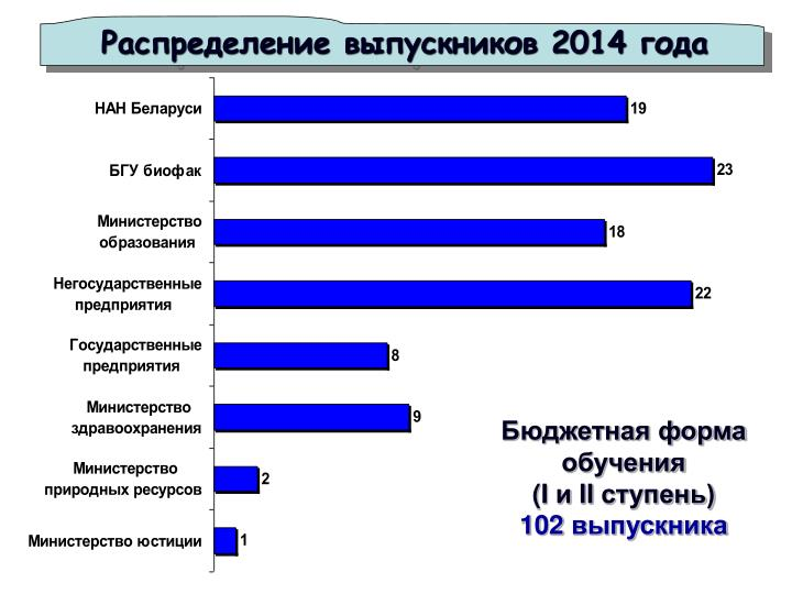 Распределение выпускников 2014 года