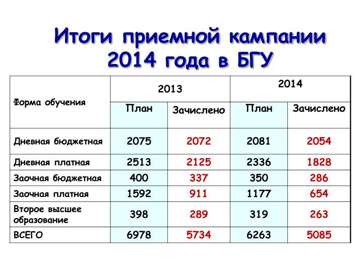 Итоги приемной кампании 2014 года в БГУ