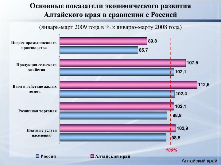 Основные показатели экономического развития