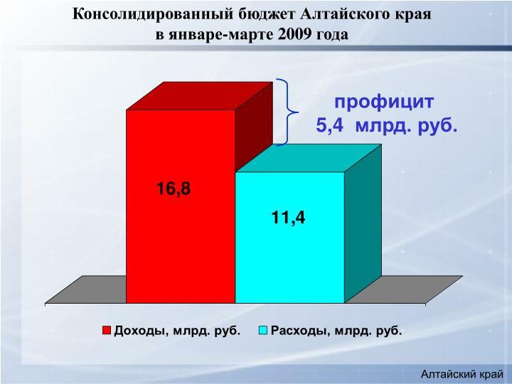Консолидированный бюджет Алтайского края