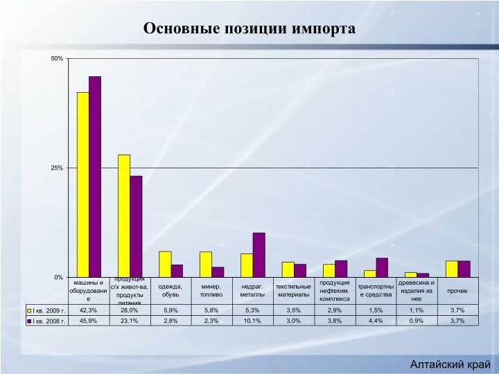 Основные позиции импорта