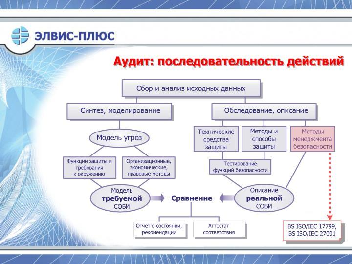 BS ISO/IEC 17799,