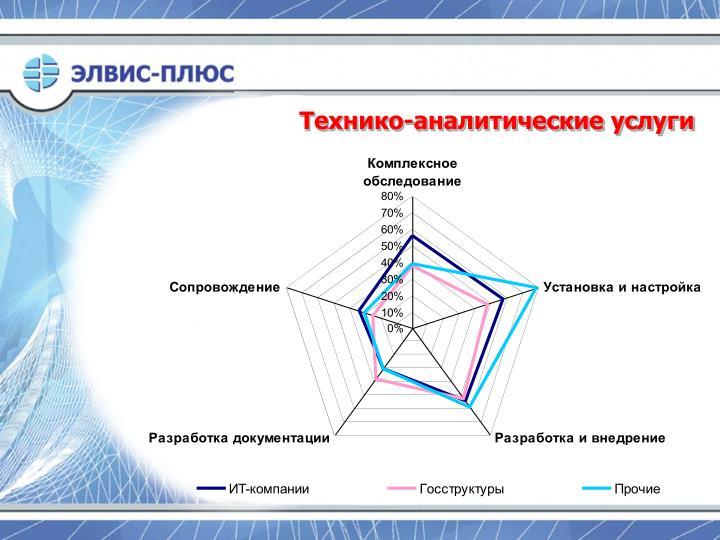 Технико-аналитические услуги