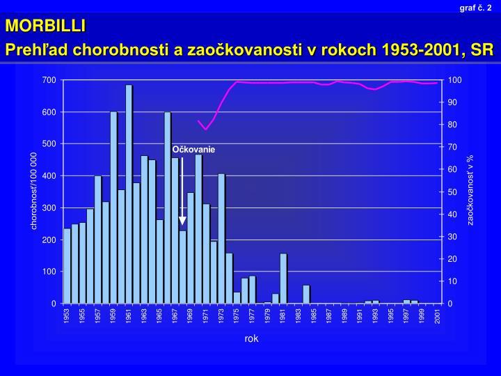 graf č. 2