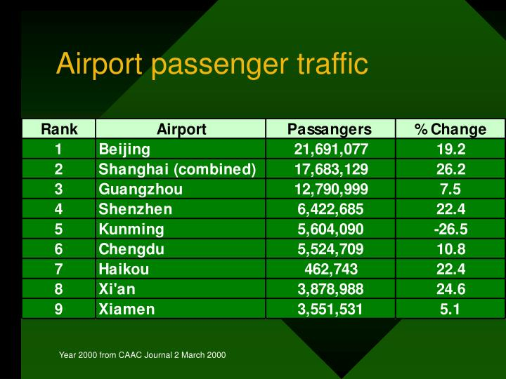 Airport passenger traffic